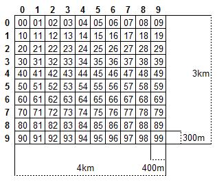 地図情報レベル500の分割番号(下2桁)