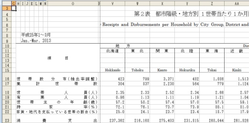 表2:都市階級・地方別1世帯当たり1か月間の収入と支出(総世帯)