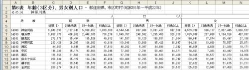 表1:年齢(3区分),男女別人口 - 都道府県,市区町村(昭和55年~平成22年)