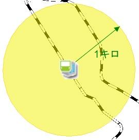 駅から1km半径の領域を作図