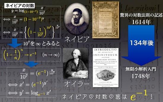 ネイピア数は自然対数の底eを隠し持った対数