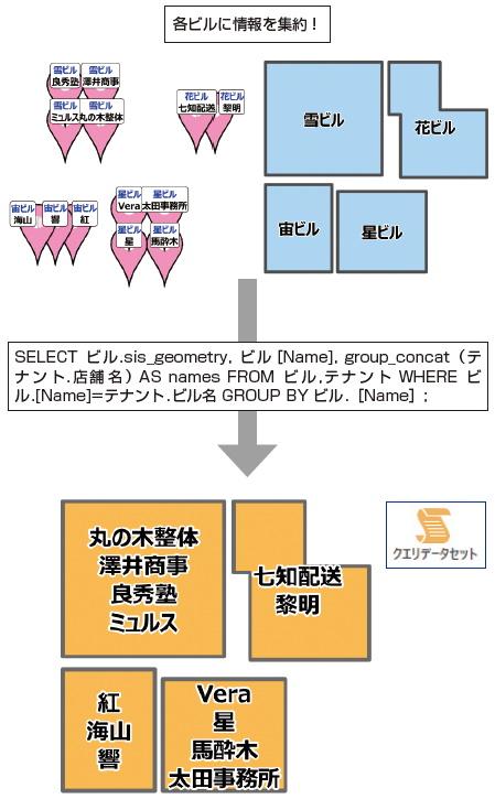 図5:「クエリデータセット」機能で店舗名をビルに表示