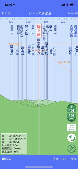 パノラマ展望図