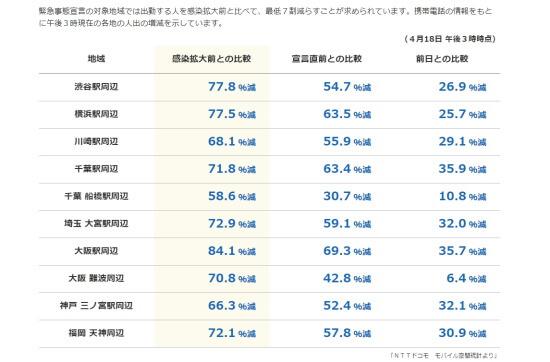 街の人出は減っているか? 各地のデータ(NHK)