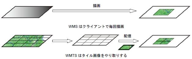 WMSとWMTSの違い